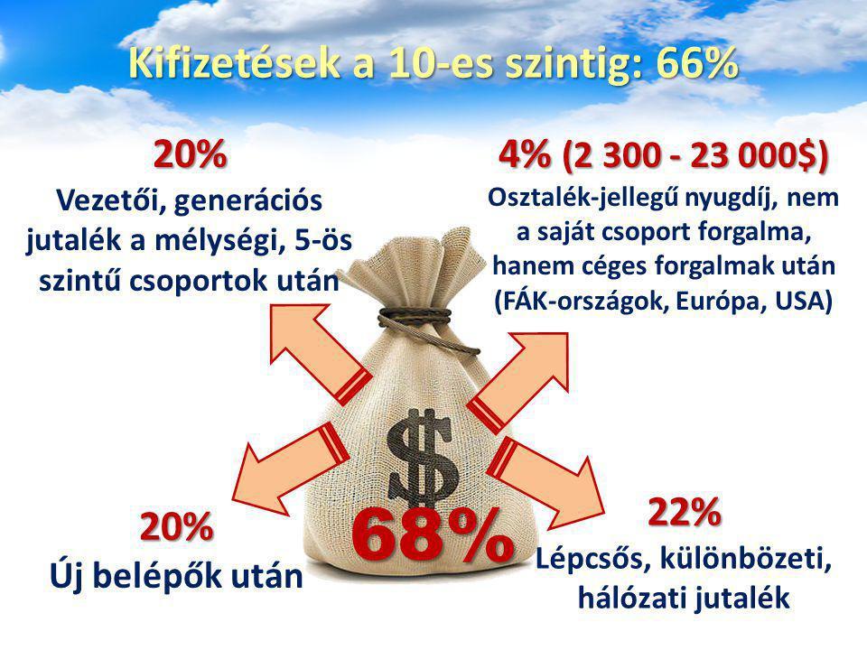 Kifizetések a 10-es szintig: 66% 20% Új belépők után 22% Lépcsős, különbözeti, hálózati jutalék 20% Vezetői, generációs jutalék a mélységi, 5-ös szint