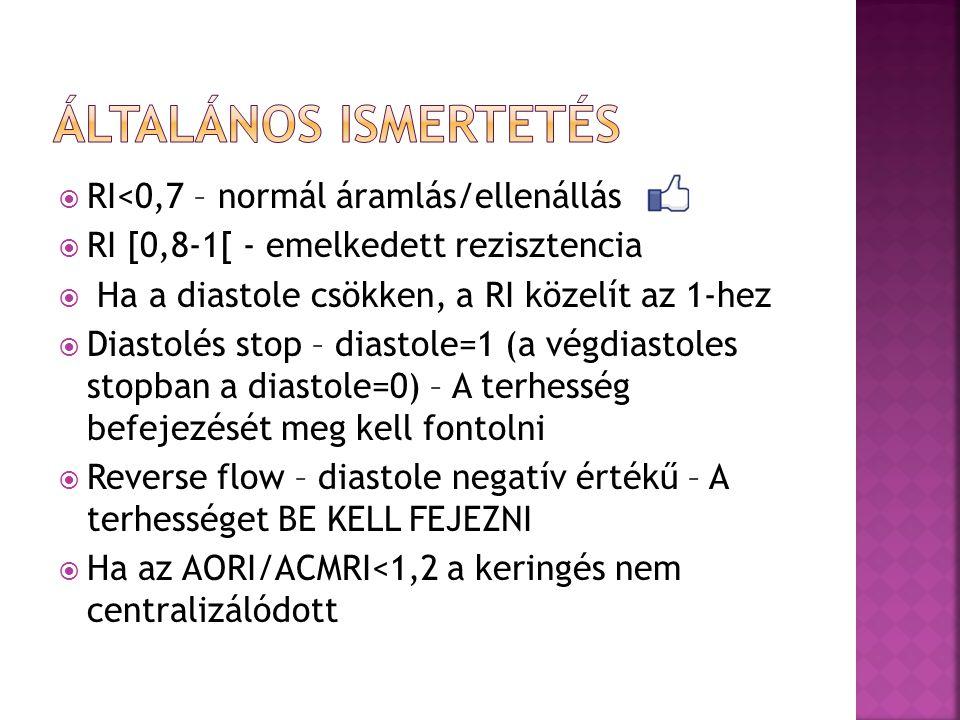  RI<0,7 – normál áramlás/ellenállás  RI [0,8-1[ - emelkedett rezisztencia  Ha a diastole csökken, a RI közelít az 1-hez  Diastolés stop – diastole