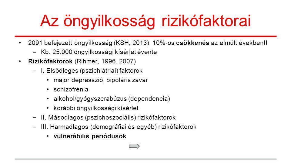 Az öngyilkosság rizikófaktorai 2091 befejezett öngyilkosság (KSH, 2013): 10%-os csökkenés az elmúlt években!! –Kb. 25.000 öngyilkossági kísérlet évent