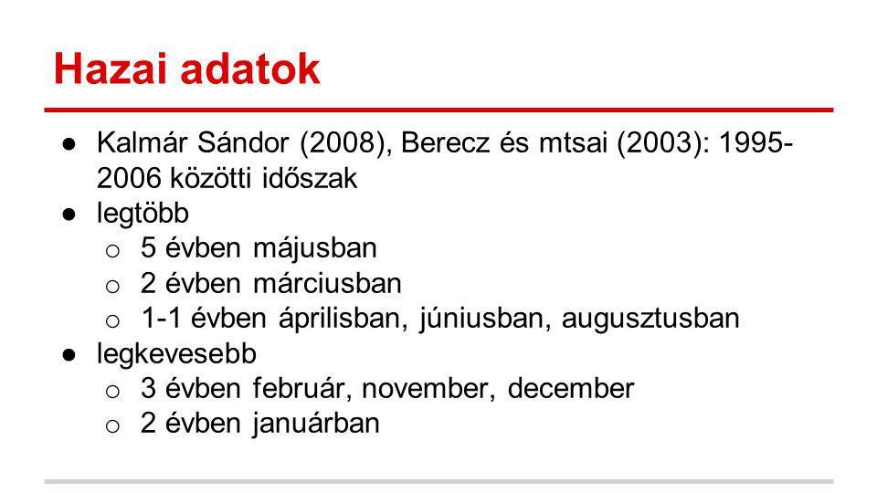 Hazai adatok ●Kalmár Sándor (2008), Berecz és mtsai (2003): 1995- 2006 közötti időszak ●legtöbb o 5 évben májusban o 2 évben márciusban o 1-1 évben áp