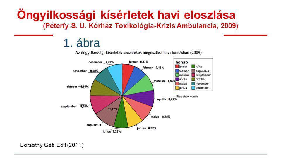 Öngyilkossági kísérletek havi eloszlása (Péterfy S. U. Kórház Toxikológia-Krízis Ambulancia, 2009) Borsothy Gaál Edit (2011)