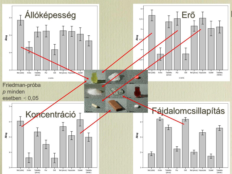 Erő Állóképesség Erő Koncentráció Fájdalomcsillapítás Friedman-próba p minden esetben 0,05 Friedman-próba p minden esetben < 0,05