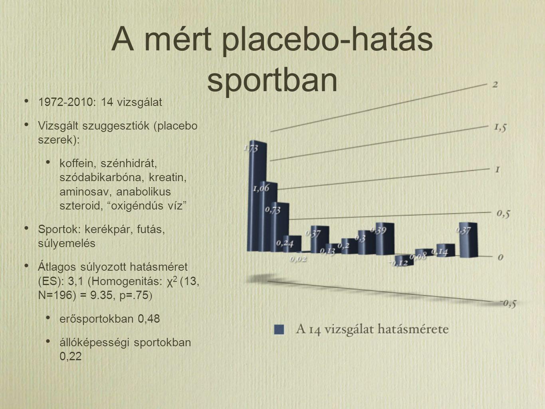 A mért placebo-hatás sportban 1972-2010: 14 vizsgálat Vizsgált szuggesztiók (placebo szerek): koffein, szénhidrát, szódabikarbóna, kreatin, aminosav,