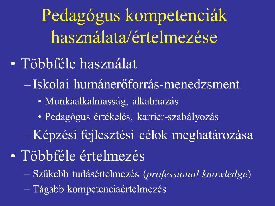 Pedagógus kompetenciák használata/értelmezése Többféle használat –Iskolai humánerőforrás-menedzsment Munkaalkalmasság, alkalmazás Pedagógus értékelés, karrier-szabályozás –Képzési fejlesztési célok meghatározása Többféle értelmezés –Szűkebb tudásértelmezés (professional knowledge) –Tágabb kompetenciaértelmezés