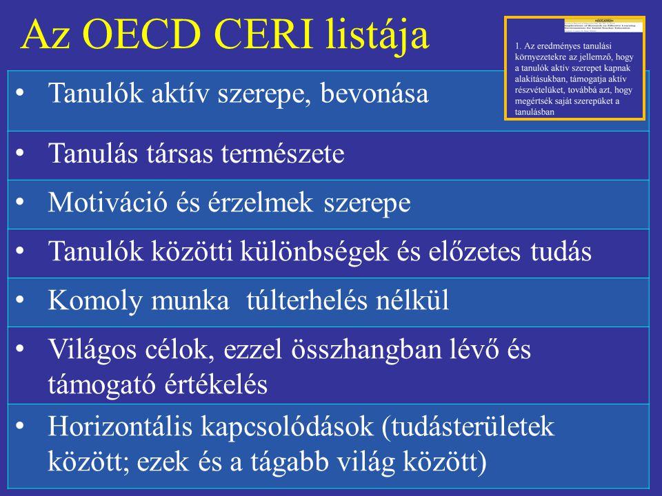 Az OECD CERI listája Tanulók aktív szerepe, bevonása Tanulás társas természete Motiváció és érzelmek szerepe Tanulók közötti különbségek és előzetes tudás Komoly munka túlterhelés nélkül Világos célok, ezzel összhangban lévő és támogató értékelés Horizontális kapcsolódások (tudásterületek között; ezek és a tágabb világ között)
