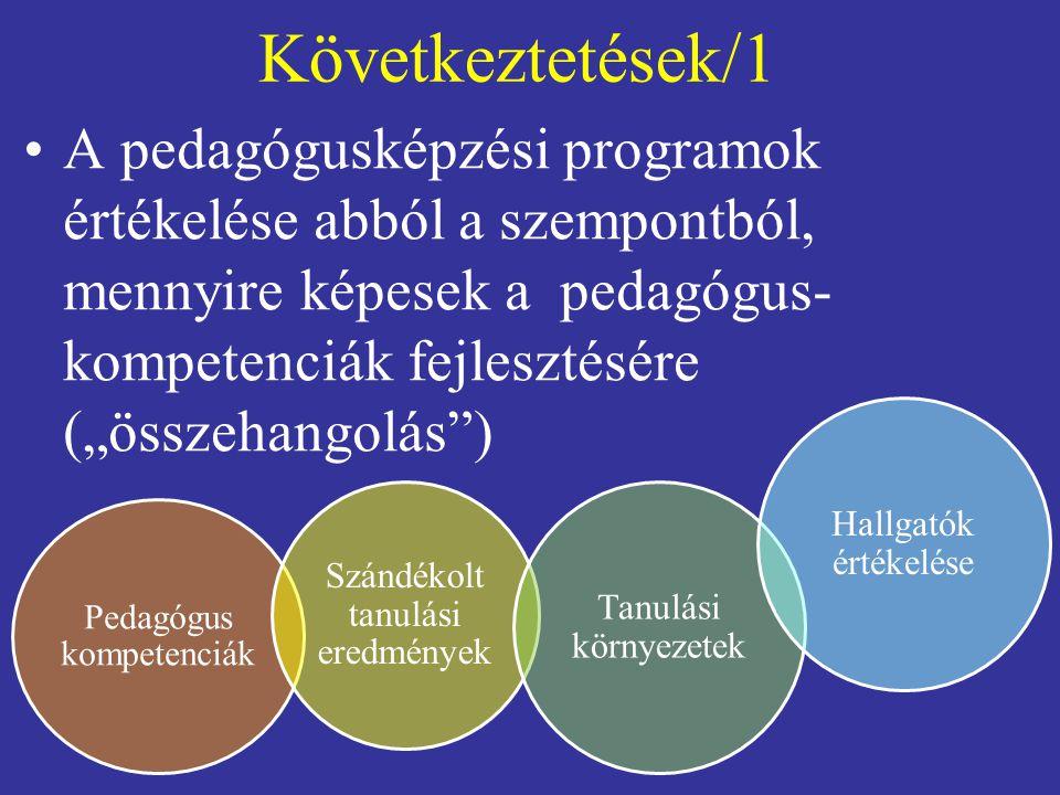 """Következtetések/1 A pedagógusképzési programok értékelése abból a szempontból, mennyire képesek a pedagógus- kompetenciák fejlesztésére (""""összehangolás ) Pedagógus kompetenciák Szándékolt tanulási eredmények Tanulási környezetek Hallgatók értékelése"""
