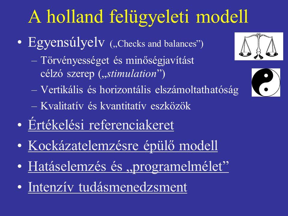 """A holland felügyeleti modell Egyensúlyelv (""""Checks and balances"""") –Törvényességet és minőségjavítást célzó szerep (""""stimulation"""") –Vertikális és horiz"""