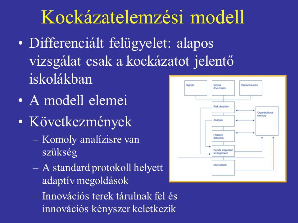Kockázatelemzési modell Differenciált felügyelet: alapos vizsgálat csak a kockázatot jelentő iskolákban A modell elemei Következmények –Komoly analízi