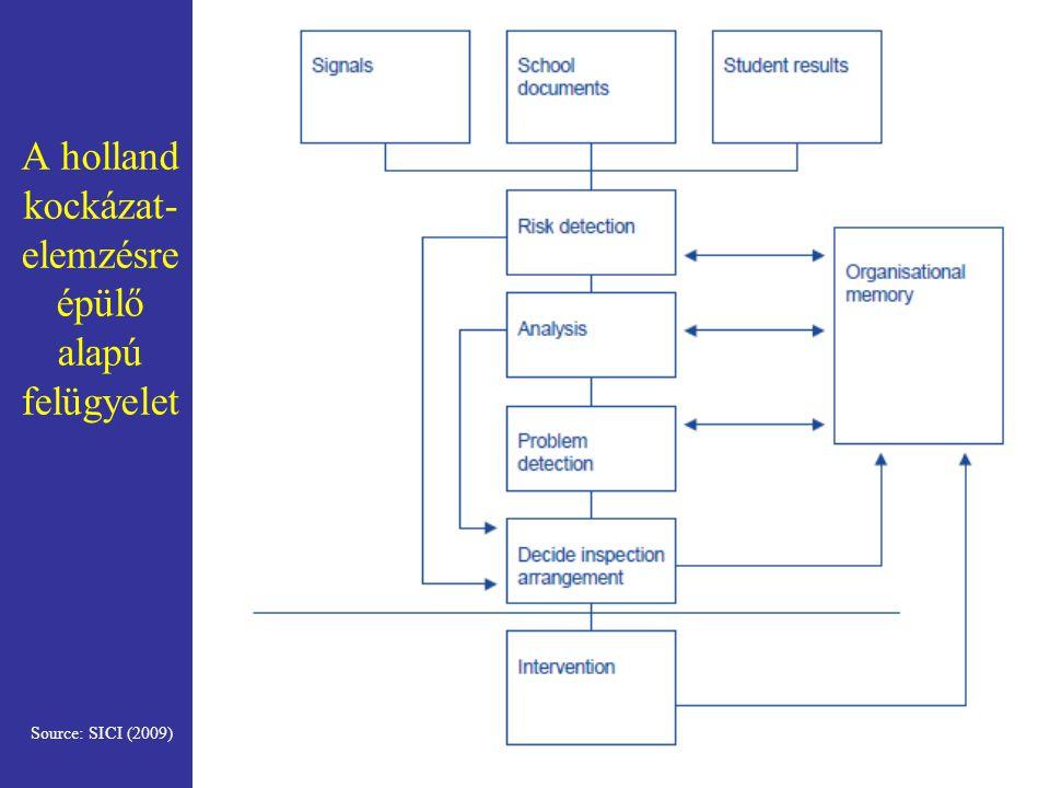 A holland kockázat- elemzésre épülő alapú felügyelet Source: SICI (2009)