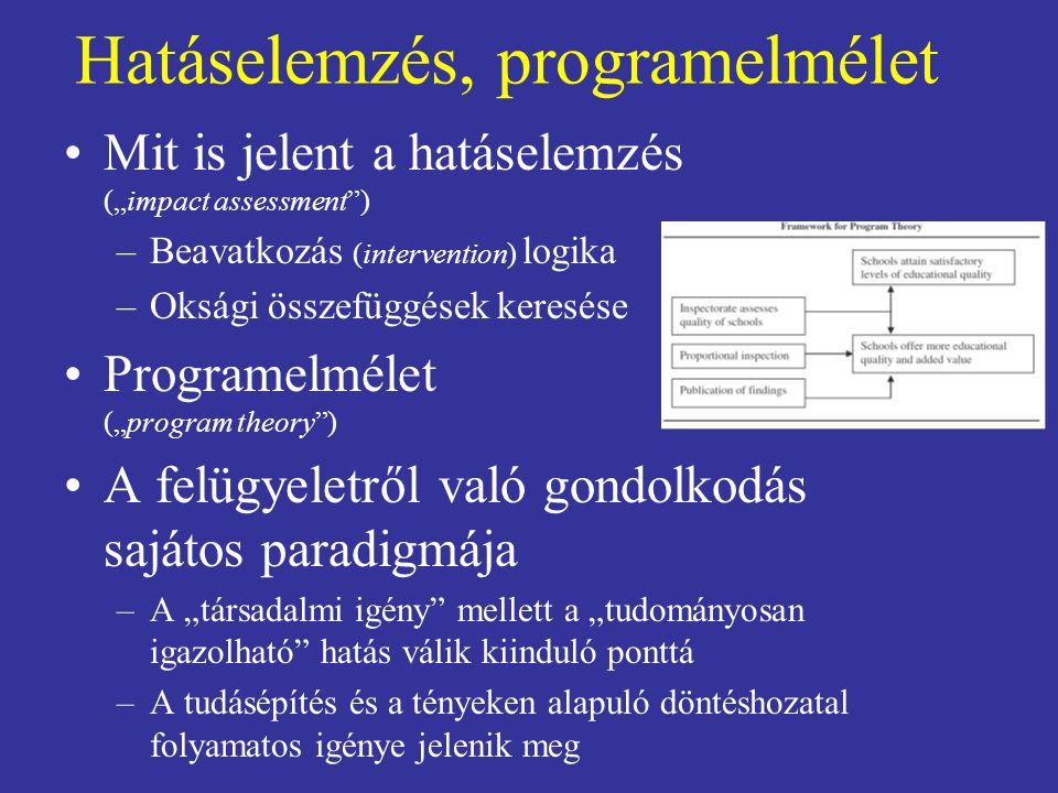 """Hatáselemzés, programelmélet Mit is jelent a hatáselemzés (""""impact assessment"""") –Beavatkozás (intervention) logika –Oksági összefüggések keresése Prog"""