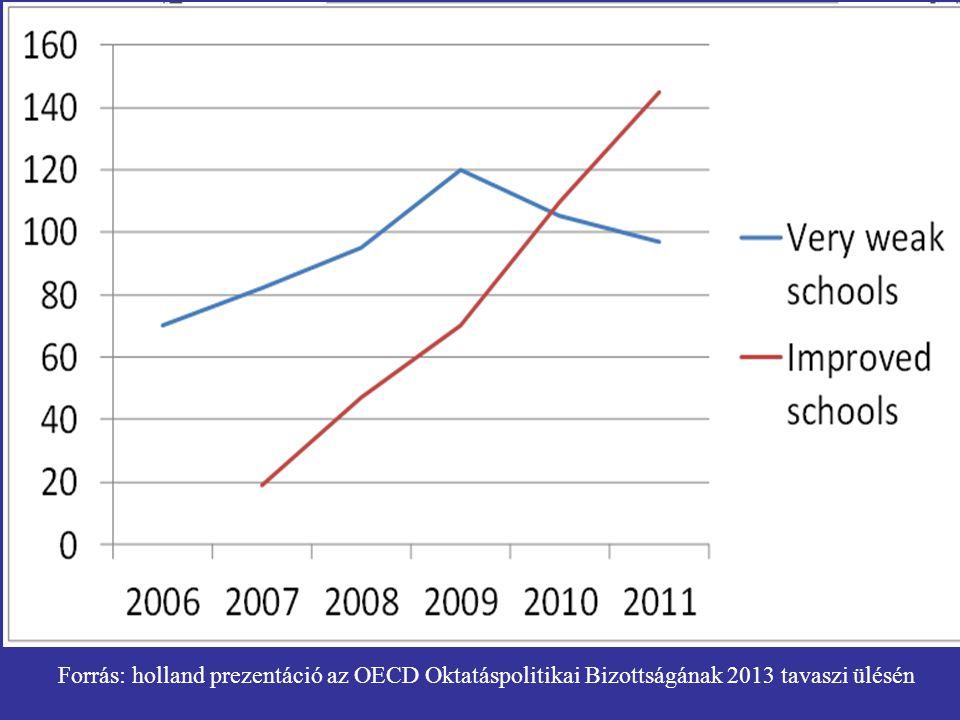 Forrás: holland prezentáció az OECD Oktatáspolitikai Bizottságának 2013 tavaszi ülésén