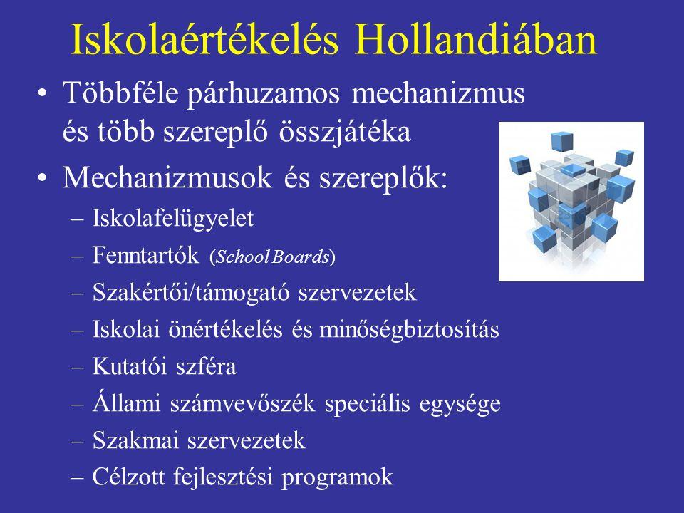 Iskolaértékelés Hollandiában Többféle párhuzamos mechanizmus és több szereplő összjátéka Mechanizmusok és szereplők: –Iskolafelügyelet –Fenntartók (Sc