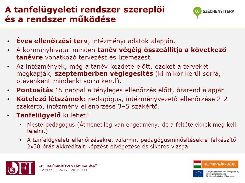 """""""P EDAGÓGUSKÉPZÉS TÁMOGATÁSA """" TÁMOP-3.1.5/12 -2012-0001 A tanfelügyeleti rendszer szereplői és a rendszer működése Éves ellenőrzési terv, intézményi"""