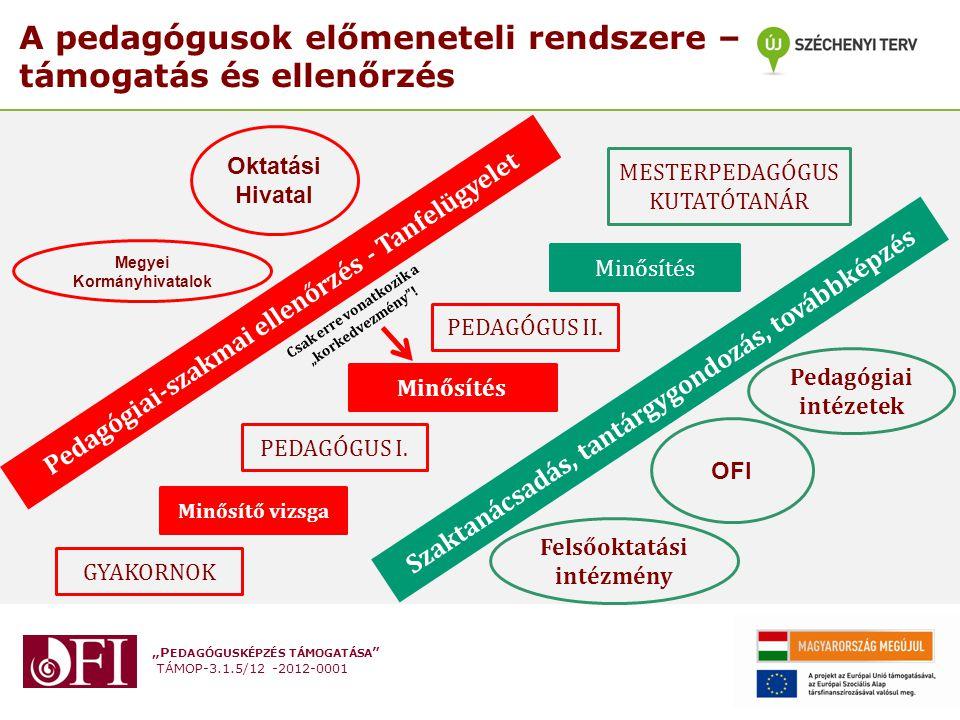 """""""P EDAGÓGUSKÉPZÉS TÁMOGATÁSA TÁMOP-3.1.5/12 -2012-0001 A tanfelügyelet területei Az ellenőrzés egységes kritériumok szerint, egységes és nyilvános módszerrel történik intézménytípusonként."""