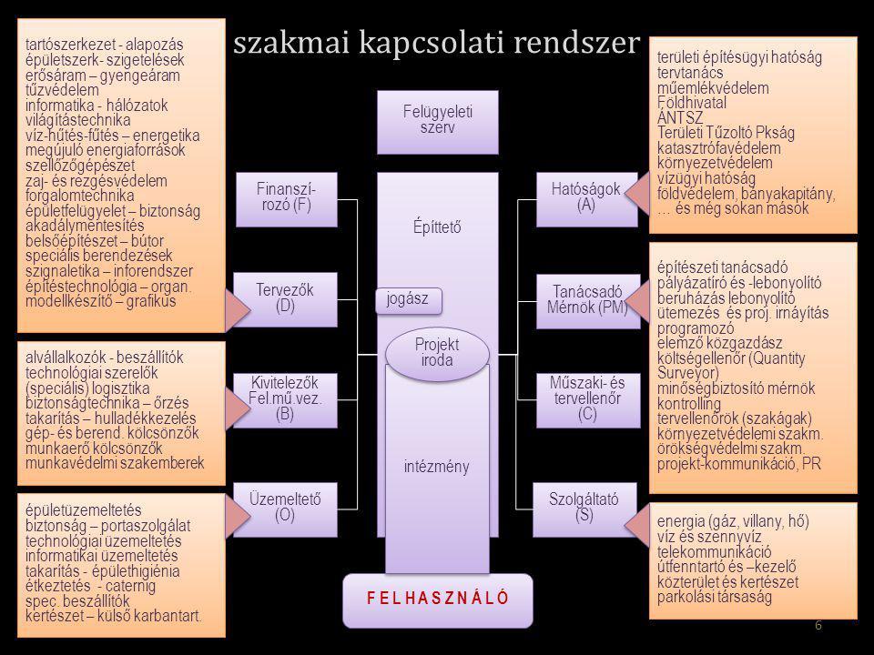 6 szakmai kapcsolati rendszer Hatóságok (A) Tanácsadó Mérnök (PM) Tanácsadó Mérnök (PM) Építtető Műszaki- és tervellenőr (C) Szolgáltató (S) Finanszí- rozó (F) Tervezők (D) Tervezők (D) Kivitelezők Fel.mű.vez.