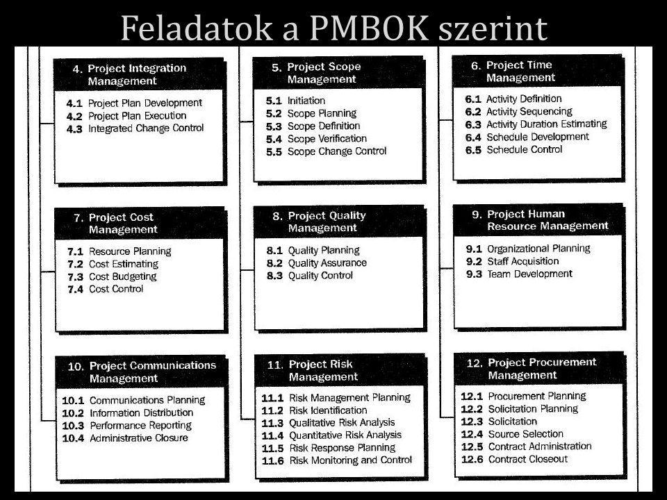 9 Feladatok a PMBOK szerint