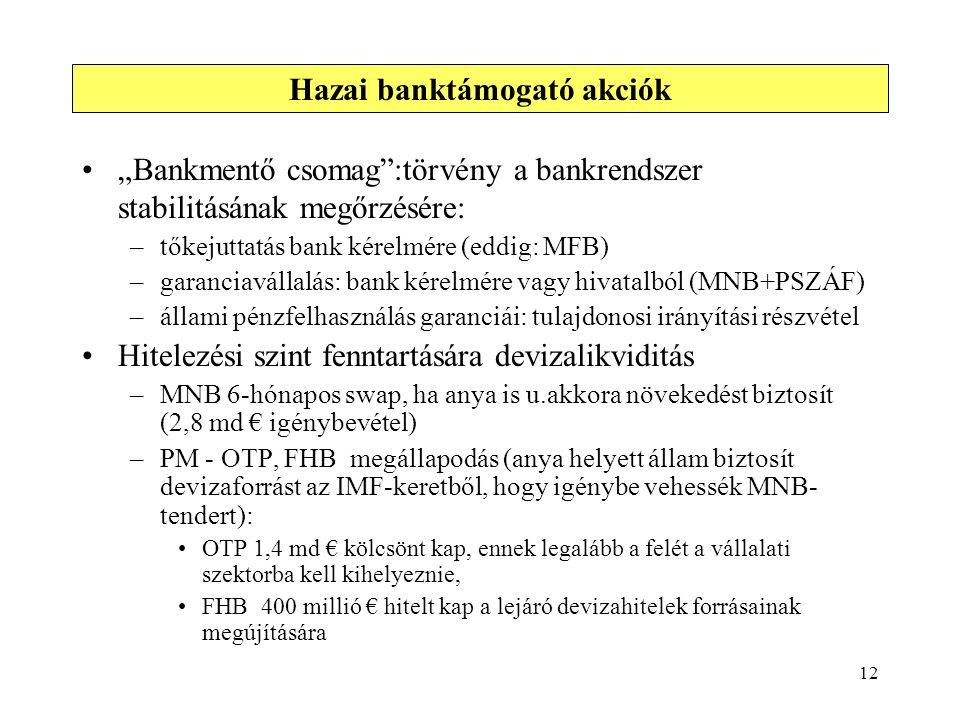 """12 """"Bankmentő csomag"""":törvény a bankrendszer stabilitásának megőrzésére: –tőkejuttatás bank kérelmére (eddig: MFB) –garanciavállalás: bank kérelmére v"""