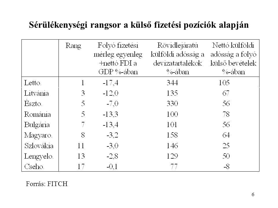 6 Sérülékenységi rangsor a külső fizetési pozíciók alapján Forrás: FITCH