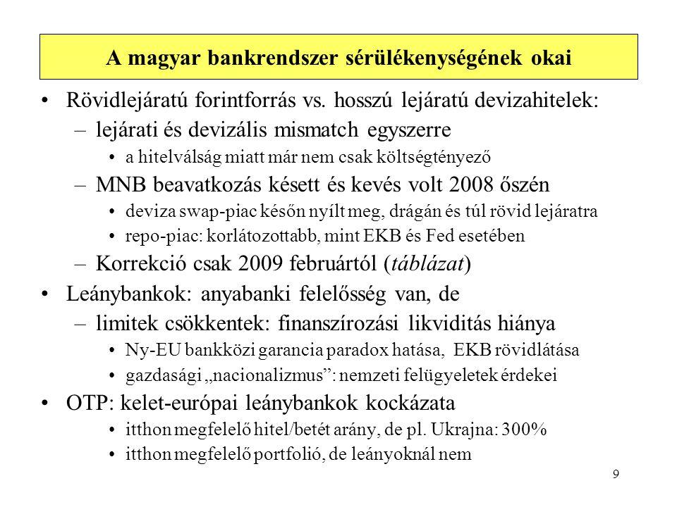 9 A magyar bankrendszer sérülékenységének okai Rövidlejáratú forintforrás vs. hosszú lejáratú devizahitelek: –lejárati és devizális mismatch egyszerre