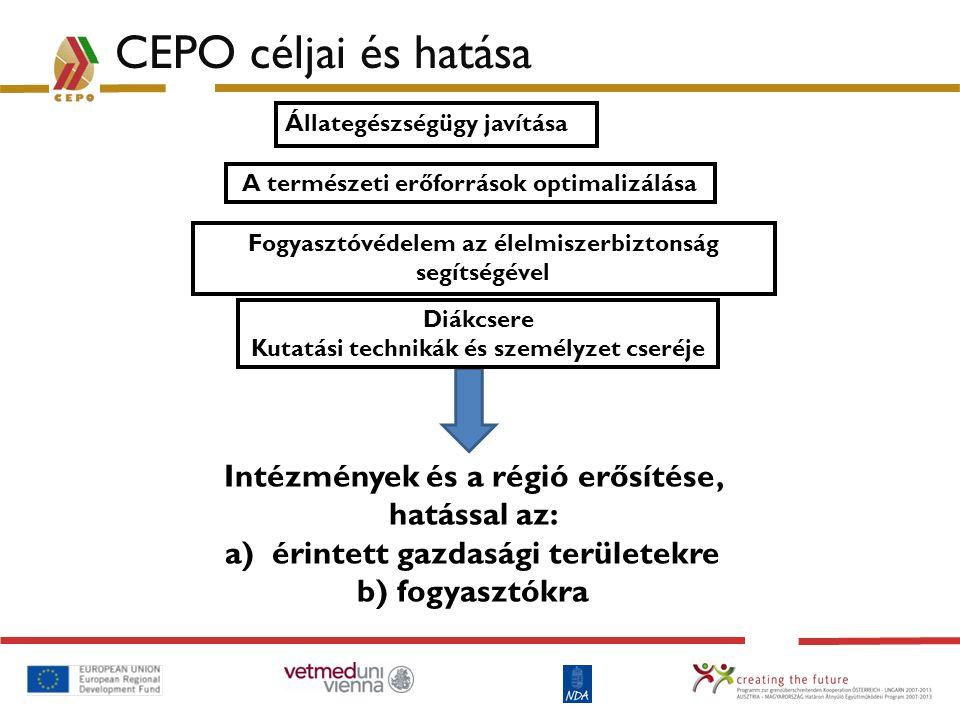 CEPO céljai és hatása Intézmények és a régió erősítése, hatással az: a) érintett gazdasági területekre b) fogyasztókra Állategészségügy javítása A ter