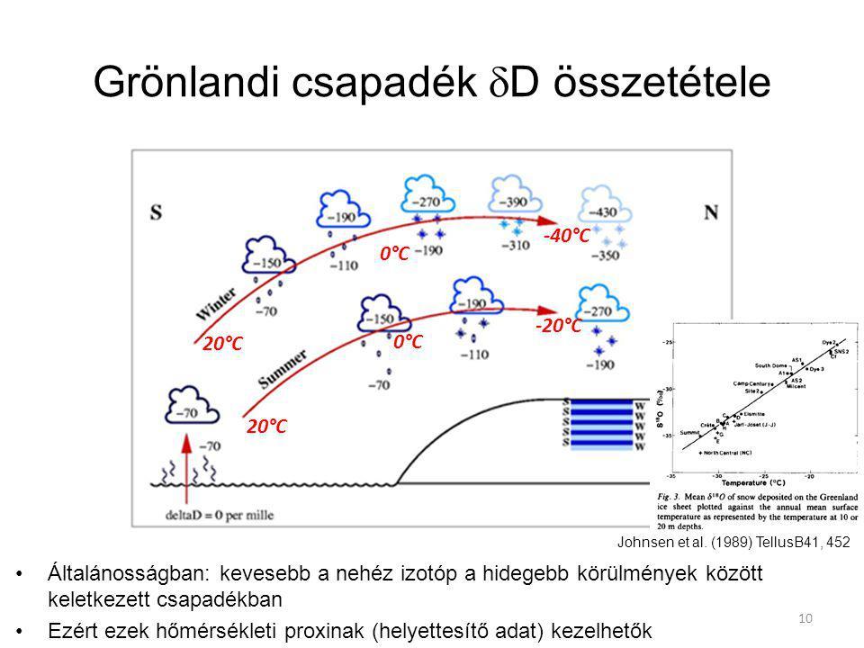 Grönlandi csapadék  D összetétele Általánosságban: kevesebb a nehéz izotóp a hidegebb körülmények között keletkezett csapadékban Ezért ezek hőmérsékl