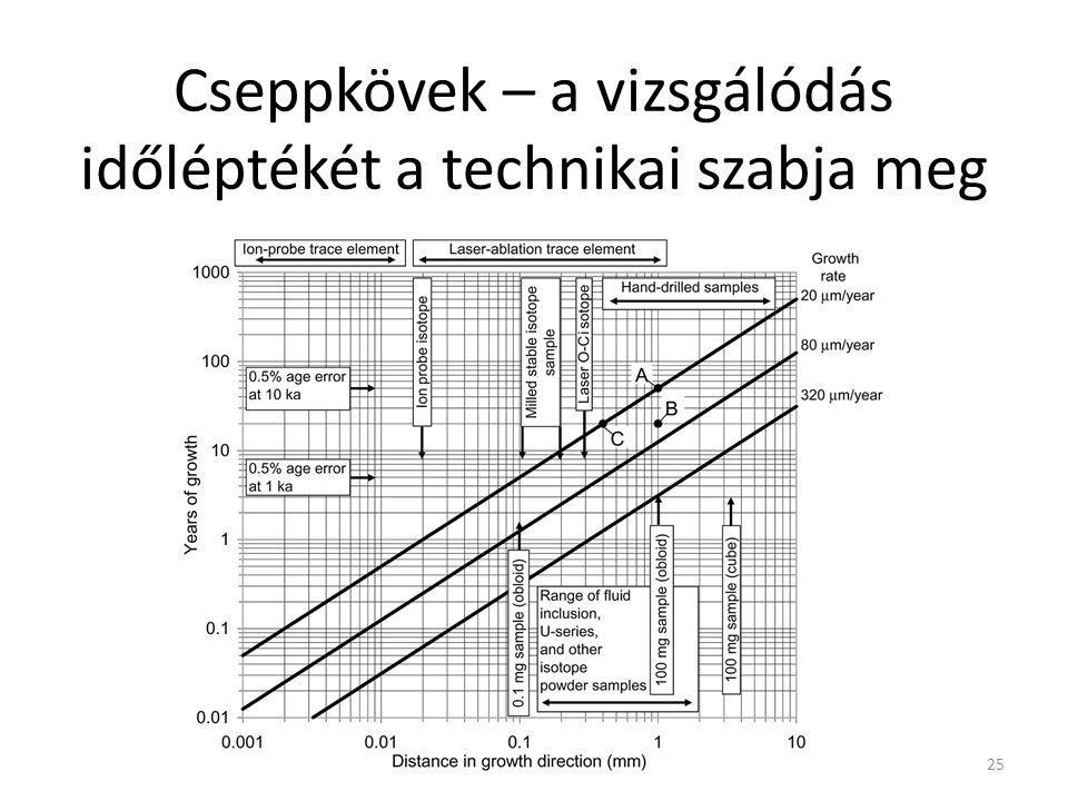 Cseppkövek – a vizsgálódás időléptékét a technikai szabja meg 25