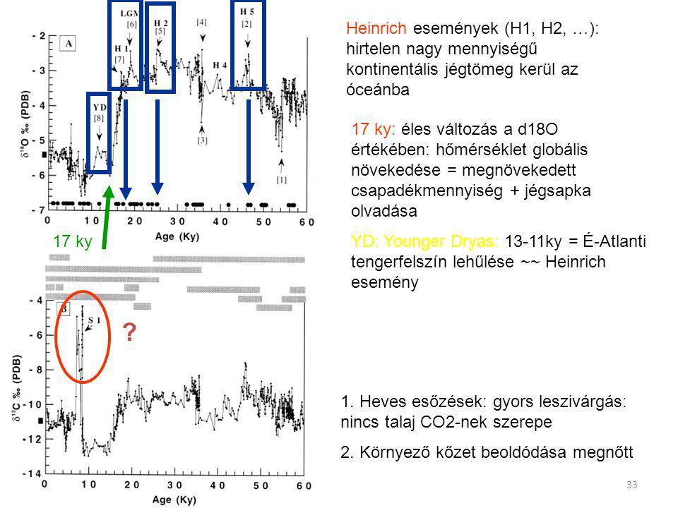 Heinrich események (H1, H2, …): hirtelen nagy mennyiségű kontinentális jégtömeg kerül az óceánba 17 ky: éles változás a d18O értékében: hőmérséklet gl