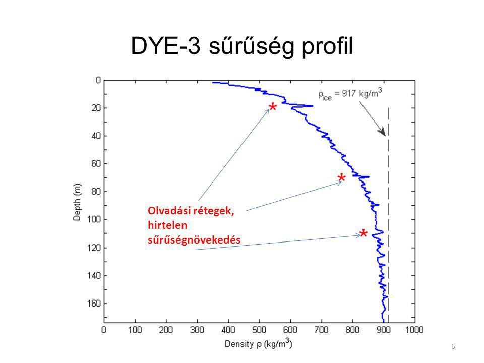 DYE-3 sűrűség profil Olvadási rétegek, hirtelen sűrűségnövekedés 6