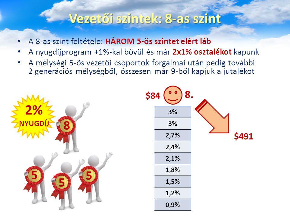 A 8-as szint feltétele: HÁROM 5-ös szintet elért láb A nyugdíjprogram +1%-kal bővül és már 2x1% osztalékot kapunk A mélységi 5-ös vezetői csoportok fo