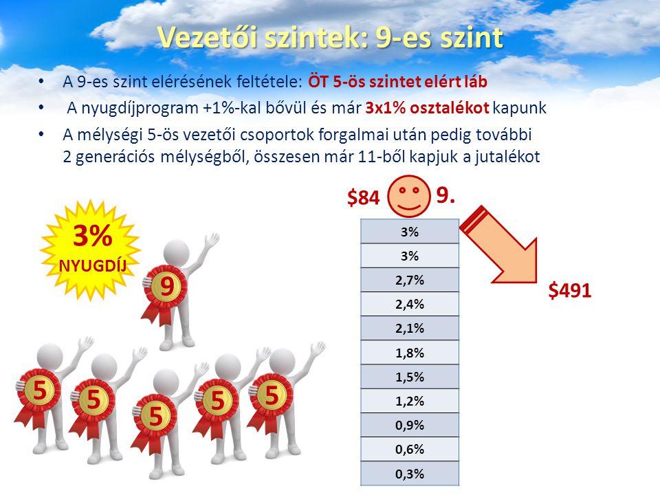 A 9-es szint elérésének feltétele: ÖT 5-ös szintet elért láb A nyugdíjprogram +1%-kal bővül és már 3x1% osztalékot kapunk A mélységi 5-ös vezetői csop