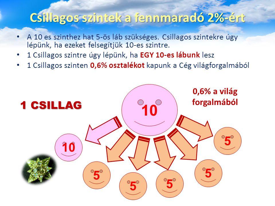 A 10 es szinthez hat 5-ös láb szükséges. Csillagos szintekre úgy lépünk, ha ezeket felsegítjük 10-es szintre. 1 Csillagos szintre úgy lépünk, ha EGY 1