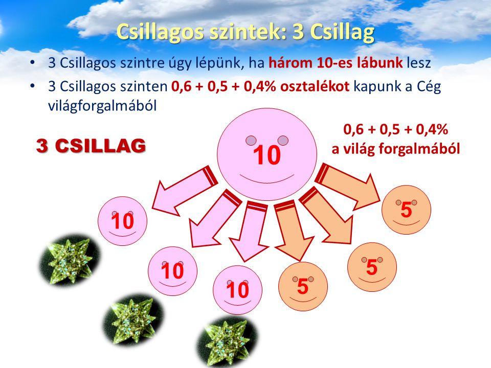 3 Csillagos szintre úgy lépünk, ha három 10-es lábunk lesz 3 Csillagos szinten 0,6 + 0,5 + 0,4% osztalékot kapunk a Cég világforgalmából Csillagos szi