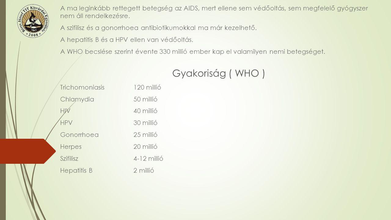 BETEGSÉGKÓROKOZÓLAPPANGÁSTERÁPIAMegjegyzés Szifilisz Treponema pallidum (B) 3 hétAntibiotikum Időben elkezdett kezelés esetén gyógyítható Gonorrhoea Neisseria gonorrhoeaNéhány napAntibiotikum Időben elkezdett kezelés esetén gyógyítható Ulcus molle Haemophilus ducreyi … (B) Néhány napAntibiotikum Időben elkezdett kezelés esetén gyógyítható Lymphogranuloma inguinale Chlamydia Trachoematis (B) Néhány napAntibiotikum Időben elkezdett kezelés esetén gyógyítható Chlamydia Chlamydia Trachoematis (B) Néhány napAntibiotikum Időben elkezdett kezelés esetén gyógyítható HIV AIDS Vírus HIV 1-2 HIV … Kb.