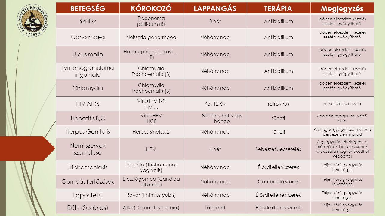 Szifilisz Szifilisz (Lues, Vérbaj, bujakor, franc) Az egyik legrégebbi nemi betegség (Kolombusz Kristóf, Fracastoro: szifilusz pásztor szenvedései) Szifilisz járványok (Nápoly) Antibiotikum HIV pozitívSzifilisz Kórokozó: Treponema pallidum Terjedési mód:- Vaginális nemi érintkezés - Orális - Anális - Méhen belüli fertőzés - transzfúzió Tünetek: Első szakasz: 8-21 nap fájdalmatlan fekély a nemi szerveken ágyéki nyirokcsomó duzzanat 1 hónap múlva eltűnik a fekély