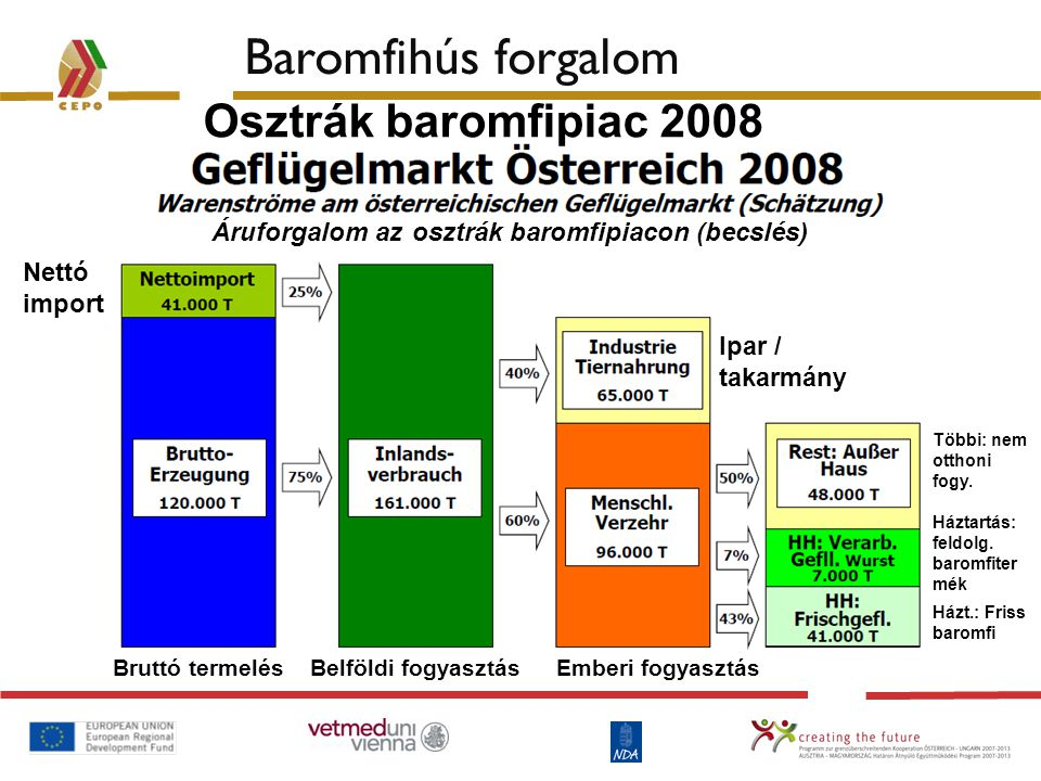 Baromfihús forgalom Osztrák baromfipiac 2008 Áruforgalom az osztrák baromfipiacon (becslés) Nettó import Bruttó termelés Belföldi fogyasztás Emberi fo