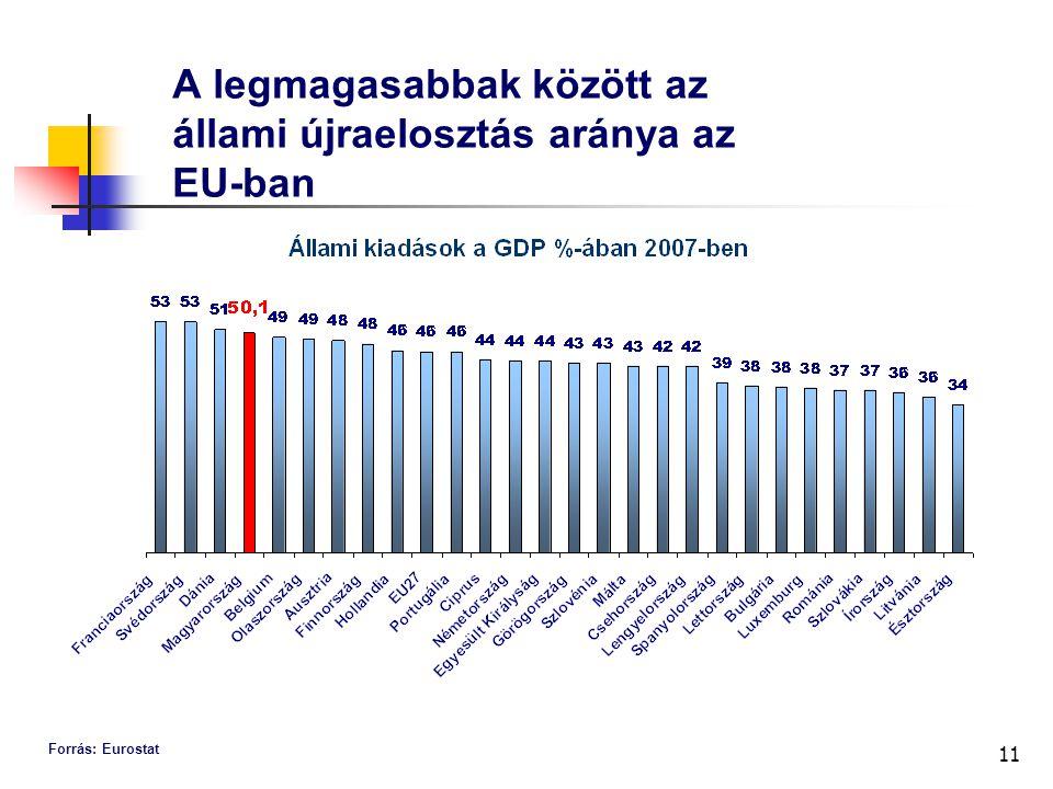 11 A legmagasabbak között az állami újraelosztás aránya az EU-ban Forrás: Eurostat