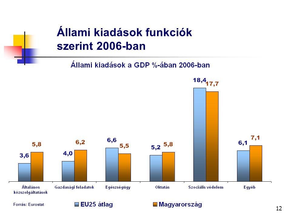 12 Állami kiadások funkciók szerint 2006-ban Forrás: Eurostat