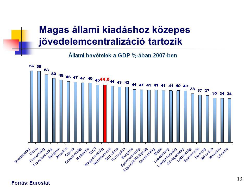 13 Magas állami kiadáshoz közepes jövedelemcentralizáció tartozik Forrás: Eurostat
