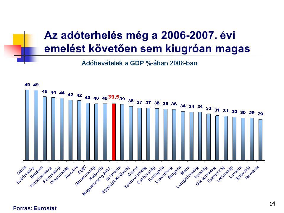 14 Az adóterhelés még a 2006-2007. évi emelést követően sem kiugróan magas Forrás: Eurostat