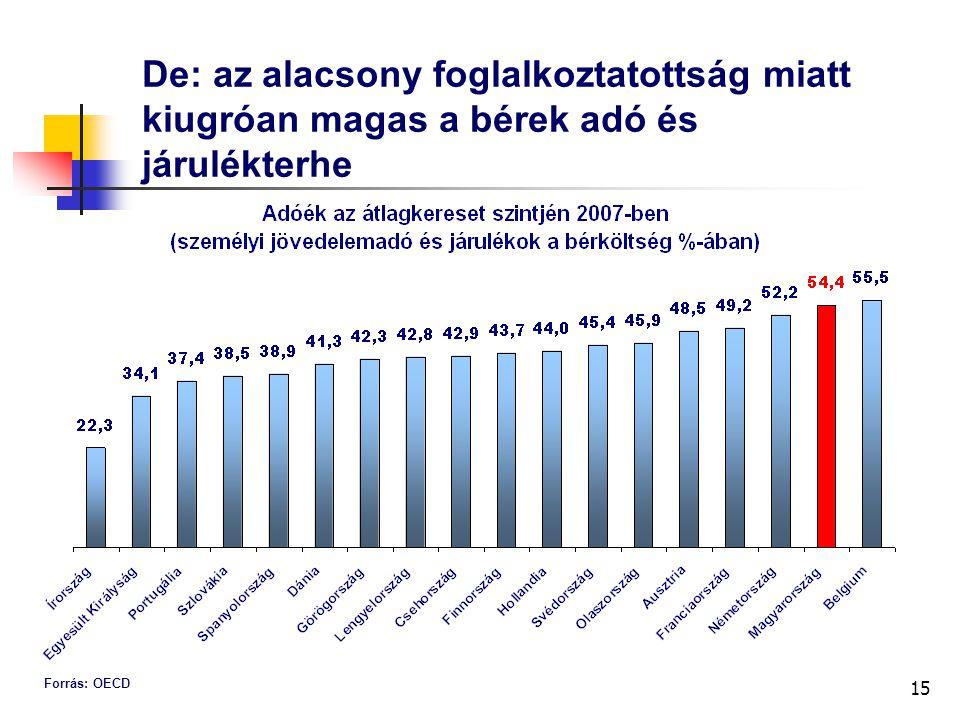 15 De: az alacsony foglalkoztatottság miatt kiugróan magas a bérek adó és járulékterhe Forrás: OECD