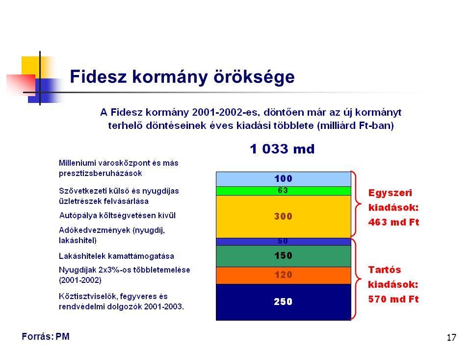 17 Fidesz kormány öröksége Forrás: PM