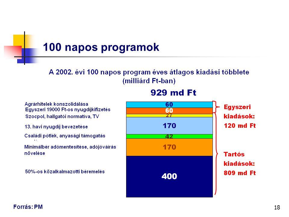 18 100 napos programok Forrás: PM