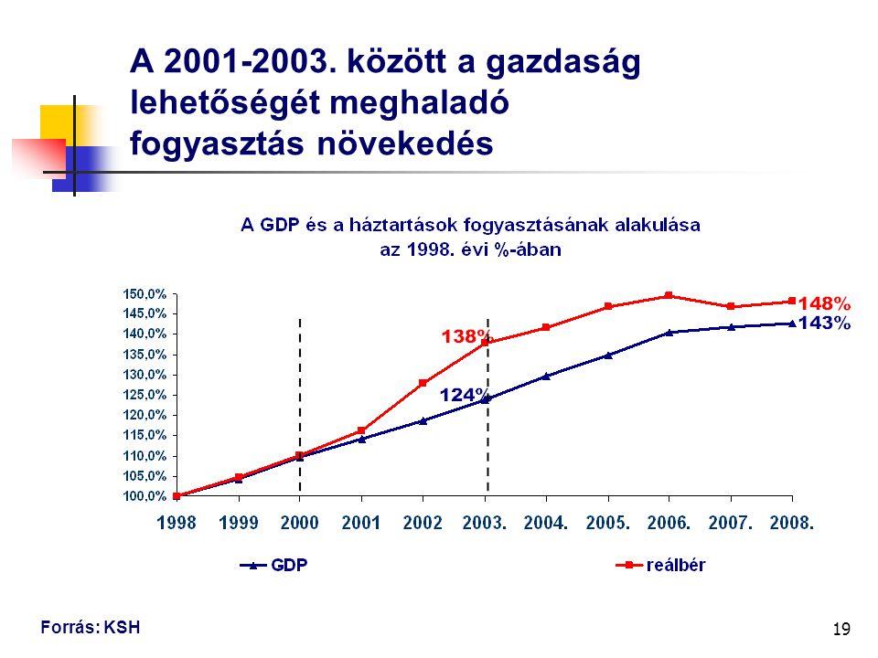 19 A 2001-2003. között a gazdaság lehetőségét meghaladó fogyasztás növekedés Forrás: KSH
