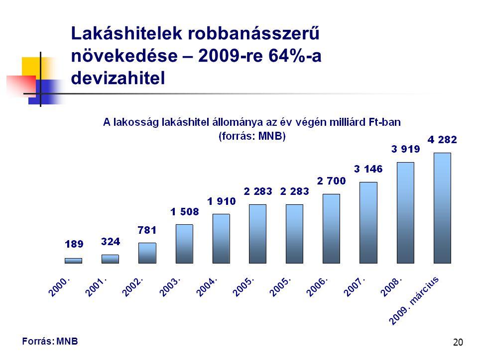 20 Lakáshitelek robbanásszerű növekedése – 2009-re 64%-a devizahitel Forrás: MNB