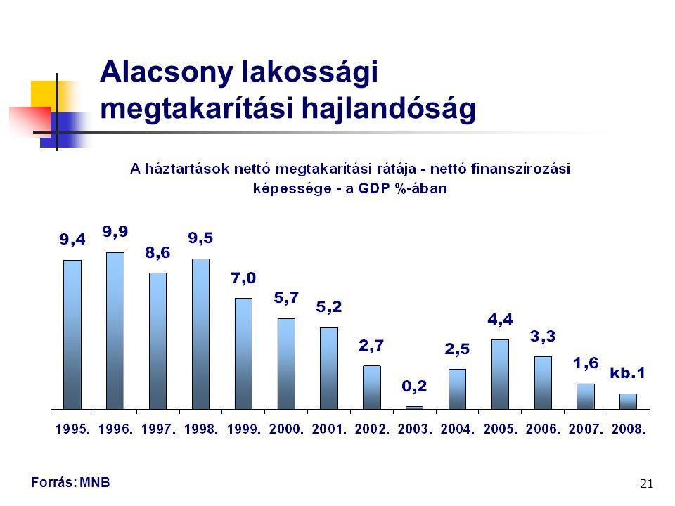 21 Alacsony lakossági megtakarítási hajlandóság Forrás: MNB