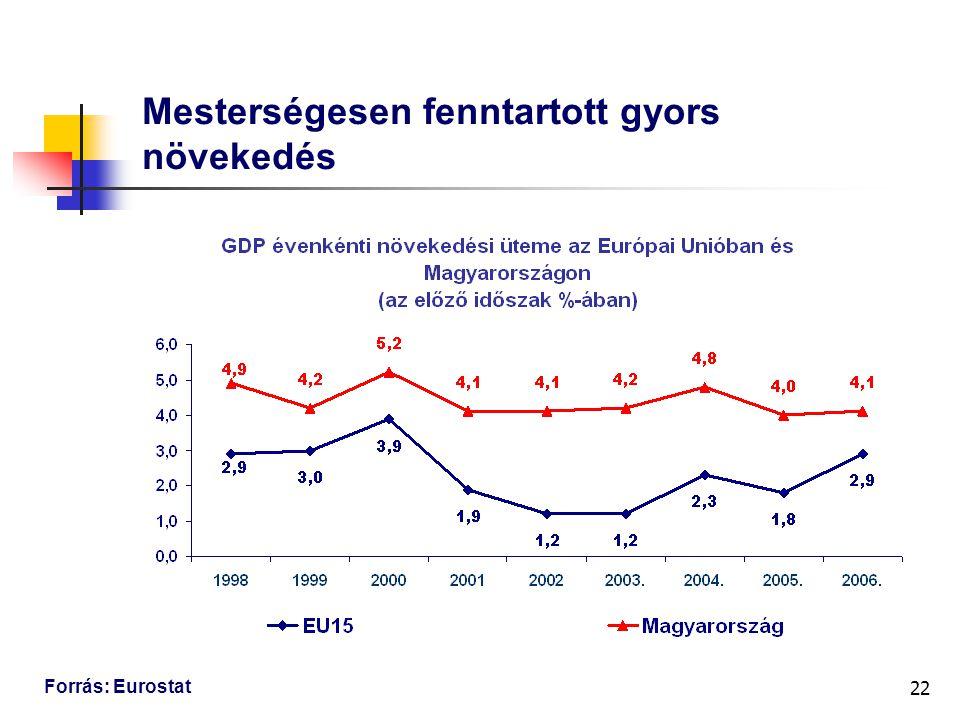 22 Mesterségesen fenntartott gyors növekedés Forrás: Eurostat