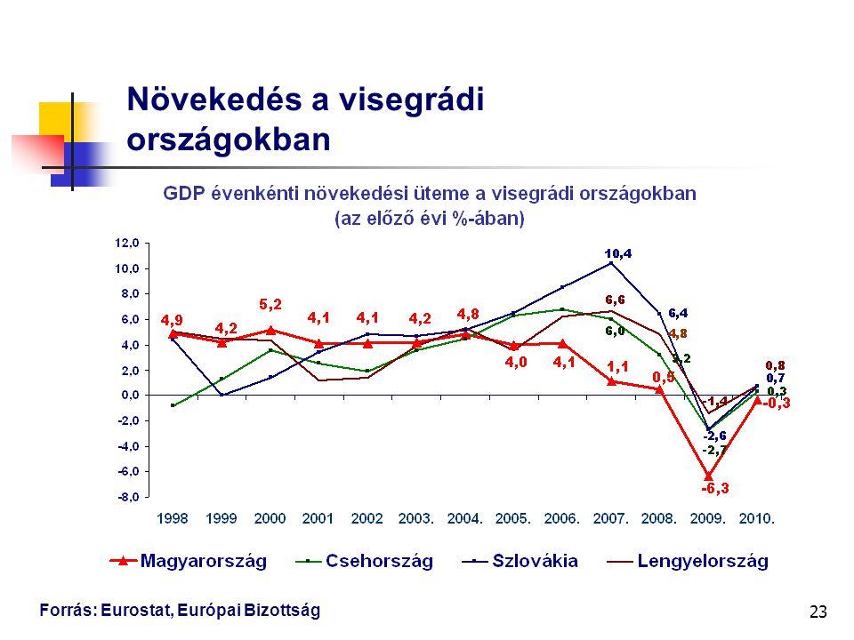 23 Növekedés a visegrádi országokban Forrás: Eurostat, Európai Bizottság