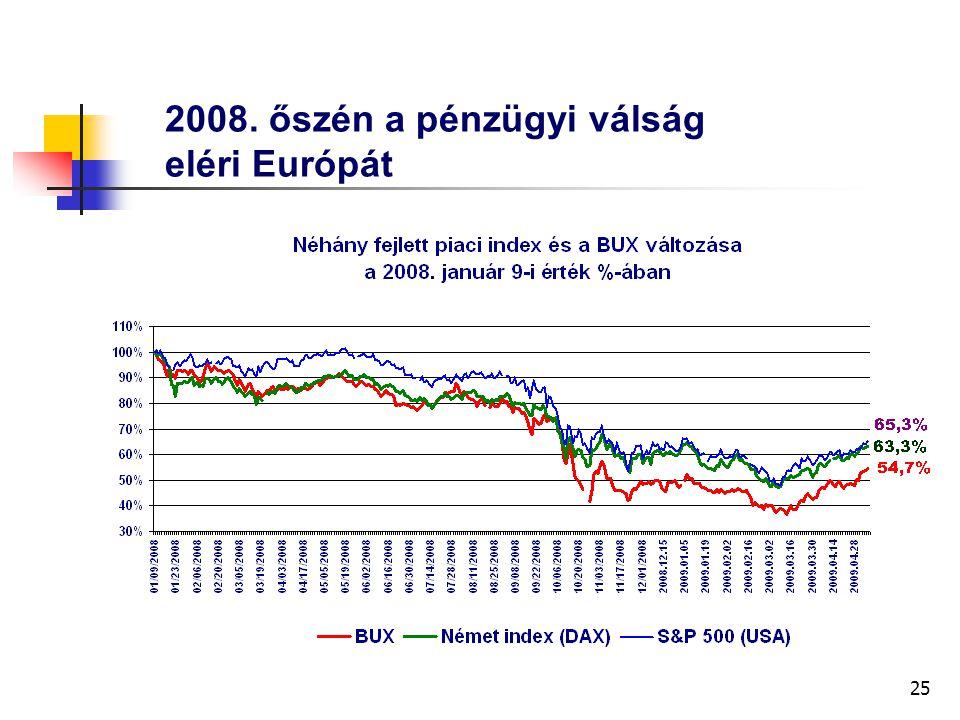 25 2008. őszén a pénzügyi válság eléri Európát