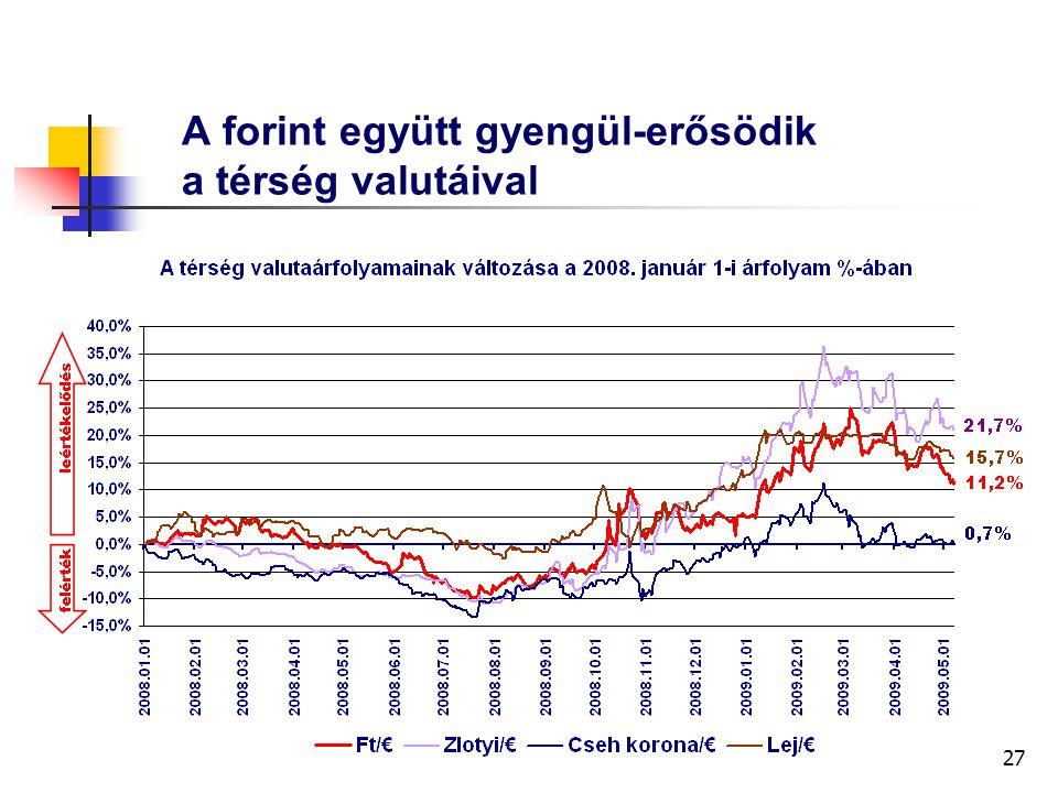 27 A forint együtt gyengül-erősödik a térség valutáival