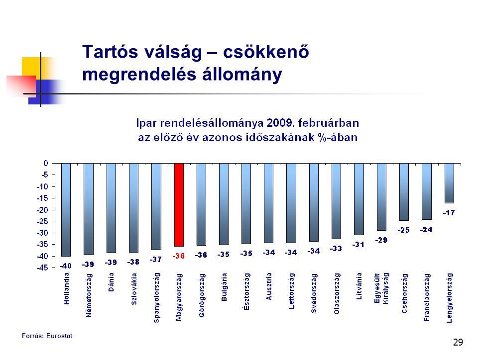 29 Tartós válság – csökkenő megrendelés állomány Forrás: Eurostat